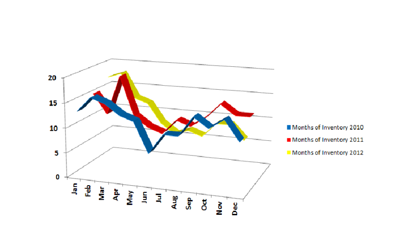 Fairfield Months of Inventory