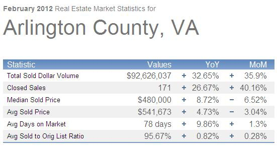 Arlington Virginia February 2012 Home Sales