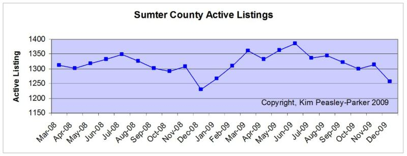Active Listings Sumter SC
