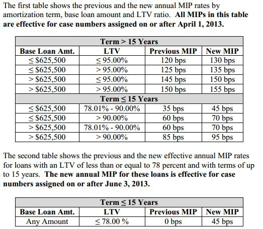 Fha Mip Rate Changes Chart Effective April 1 2017