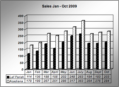 Home sales in Lafayette Parish and Acadiana Jan - Oct 2009