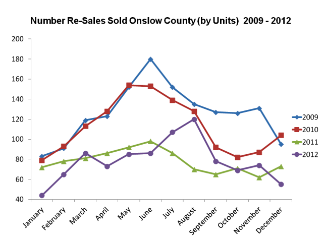 Jacksonville NC Real Estate Market Report Re-Sale Homes Dec 2012