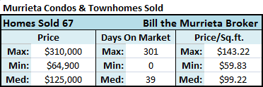 There were 67 condos and townhomes for sale in Murrieta CA that closed (sold) during the past 90 days with a median home price of $125,000 and a median price-per-square-foot of $99.22, according to the California Regional MLS (Multiple Listing Service).