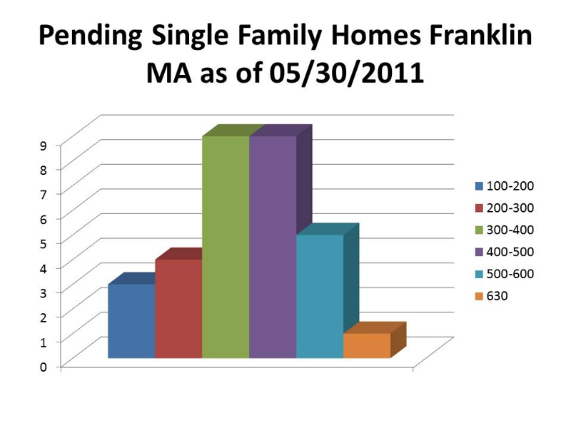 pending single family home sale franklin ma