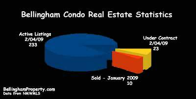 Bellingham Real Estate Condo Graph