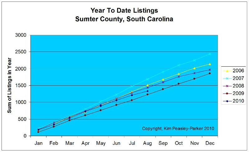 Year To Date Listings Sumter South Carolina