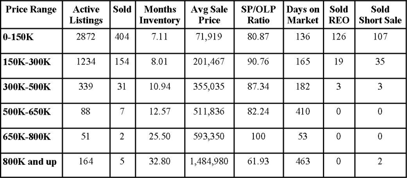 Jacksonville Florida Real Estate: Market Report February 2012