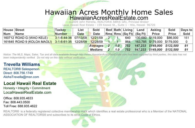 Hawaiian Acres Home Sales for December 2009