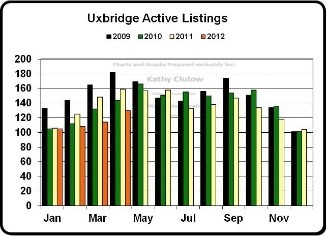 Uxbridge Active Real Estate Listings