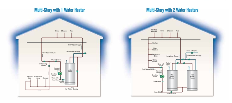 Too Hot To Handle Hot Water Circulation Pumps Chelan Real Estate