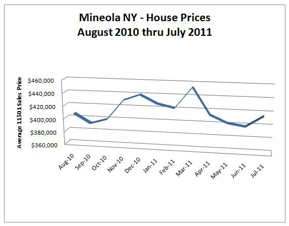 Average Monthly Sales Price for One-Family Houses in Mineola