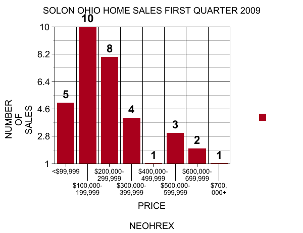 solon home sales graph