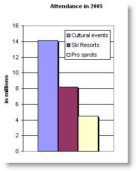 graph on Denver activities