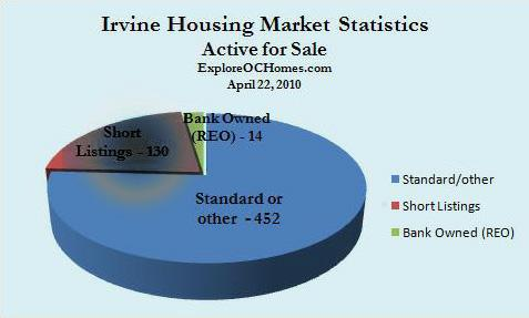 Irvine homes for sale 4-22-2010