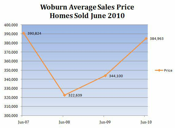 Woburn MA Home Prices