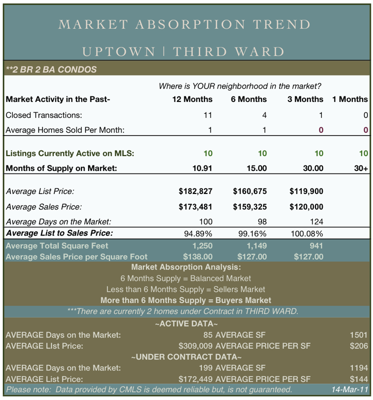 Third Ward Uptown Charlotte Real Estate Market Report