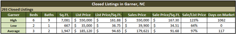 Garner Real Estate Market Recap - 2010