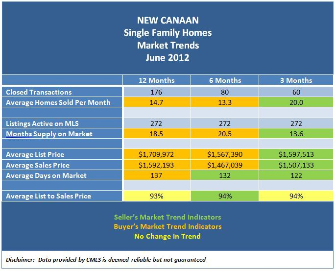 New Canaan Real Estate Market Trends May 2012