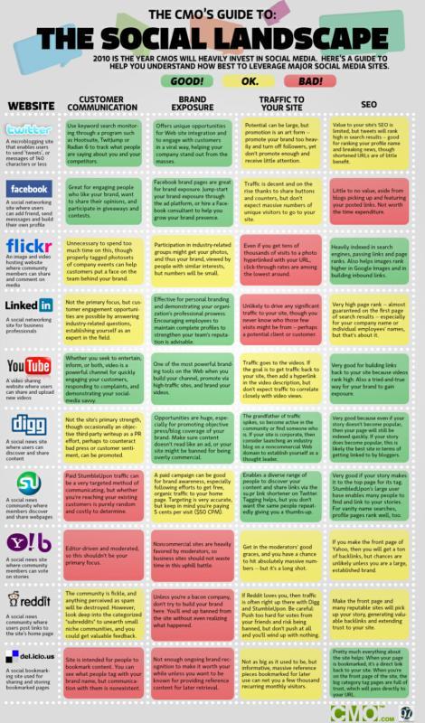 The Social Media statistics