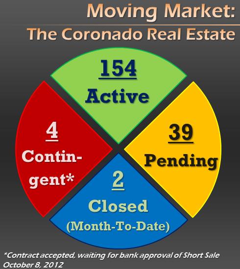 Coronado Real Estate Listing Report - October 10, 2011