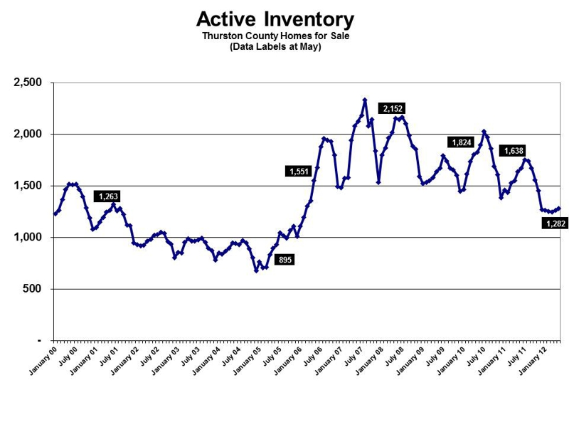 Active inventory in Olympia WA