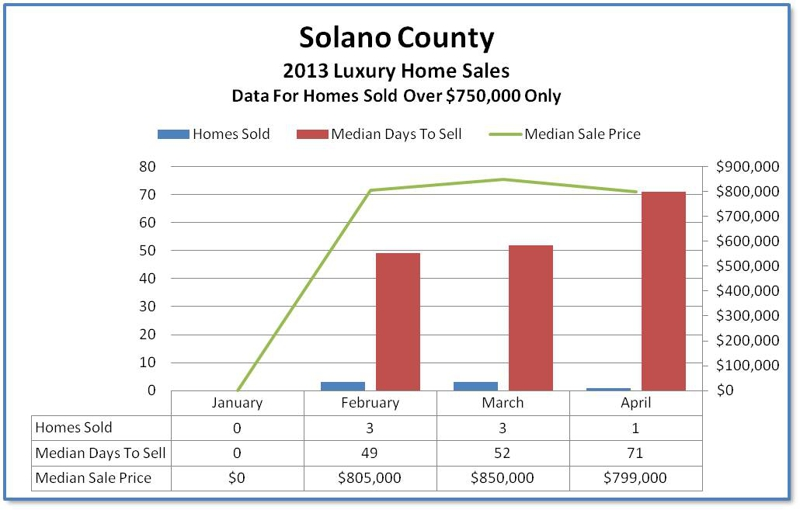 active adult community county solano