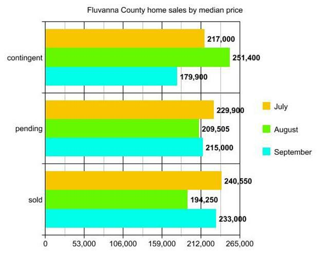 graph of Fluvanna County home sales by median price