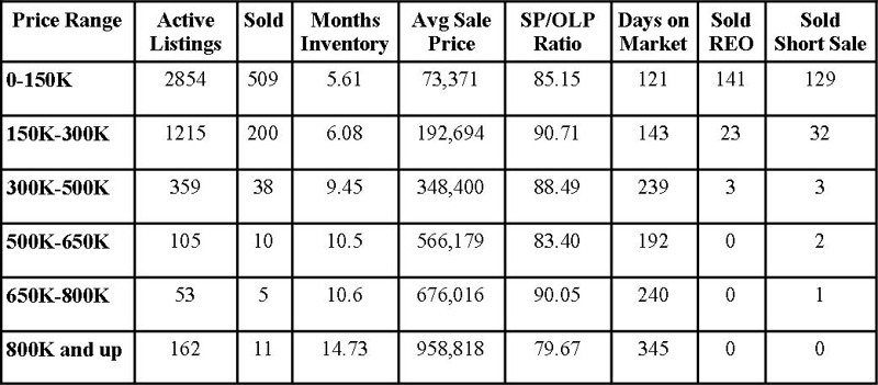 Jacksonville Florida Real Estate: Market Report March 2012