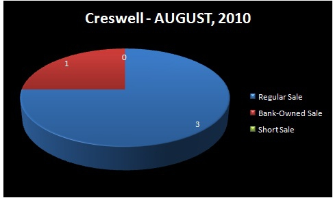 HOMES FOR SALE - EUGENE-SPRINGFIELD, OR -  CRESWELL, OR - Chart of Homes Sold by Type: Regular Sale, Short Sale, Bank-Owned Sale - CRESWELL RMLS Market Area - AUGUST, 2010 - Jim Hale, Principal Broker, ACTIONAGENTS.NET