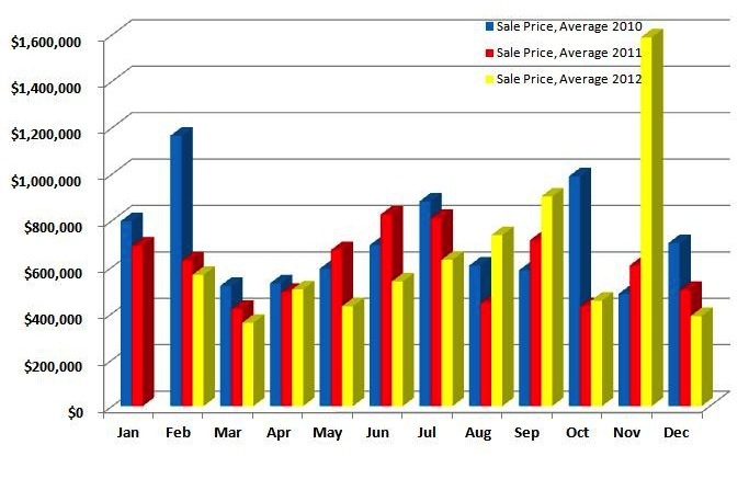 Redding Average number of Sales 2010-2012