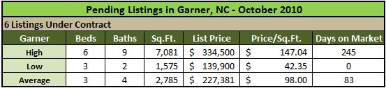 Garner Homes Under Contract