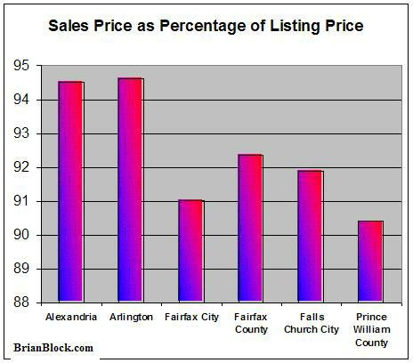 Sales Price as Percentage of Listing Price -- Northern Virginia
