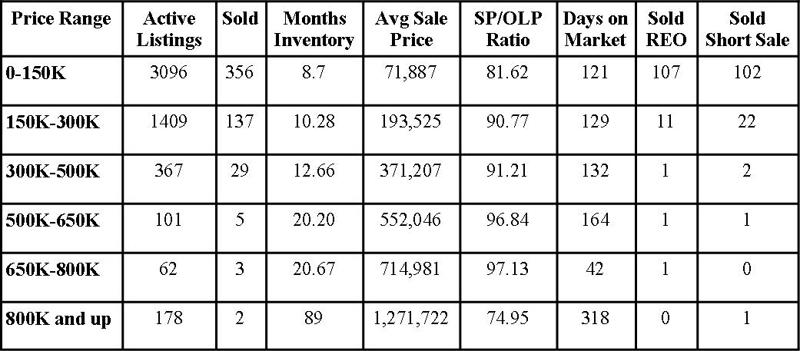 Jacksonville Florida Real Estate: Market Report October 2011