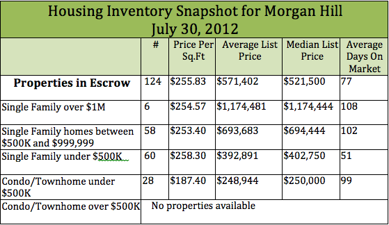 single family homes and condos in escrow in Morgan Hill
