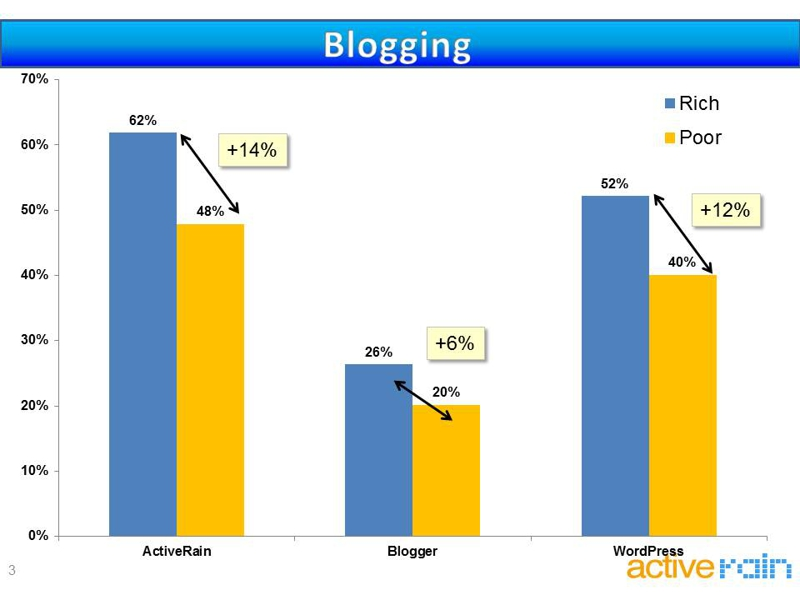 real estate agent blogging use