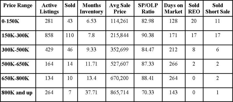 St Johns County Florida Market Report March 2011