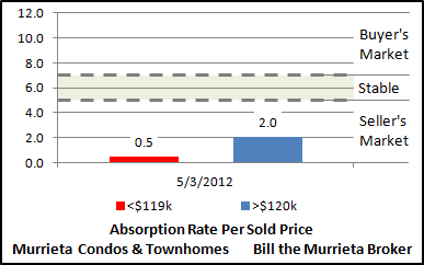The Absorption Rate Per Sold Price chart (center) compares the absorption rates for Murrieta Condos and Townhomes priced below the average sold price versus homes priced above the average sold price. This chart is useful for determining how many months a home may take to sell based upon its asking price. As you might expect, the chart suggests that homes priced below the average will sell sooner than homes priced above the average.