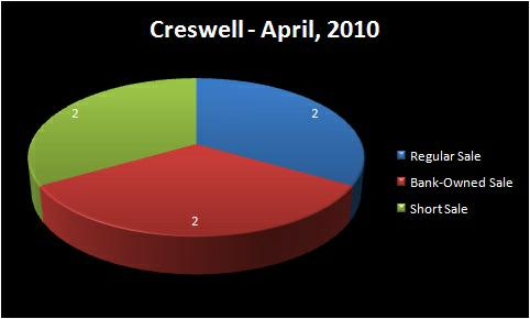 Chart - Homes Sold by Type: Regular Sale, Short Sale, Bank-Owned   Sale - CRESWELL RMLS Market Area - April, 2010 - Jim Hale, Principal   Broker, ACTIONAGENTS.NET