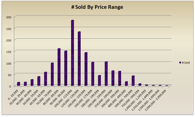 Palm Coast/Flagler County Houses Sold by Price Range