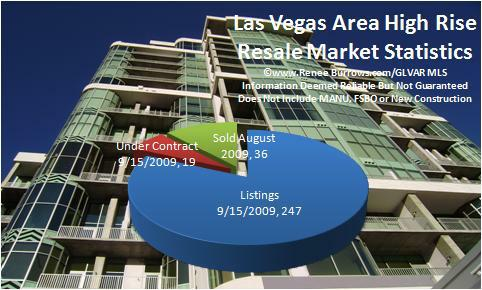 Las Vegas Area High Rise Condos For Sale