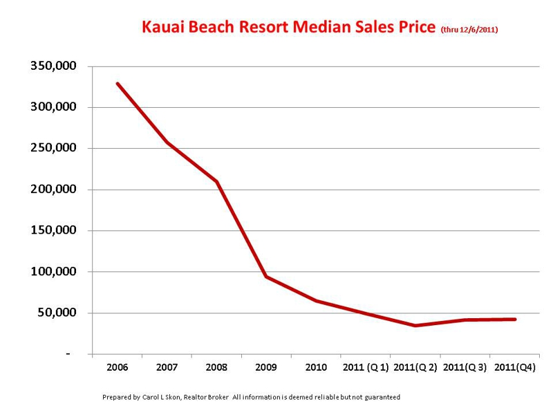 Kauai Beach Resort Sales