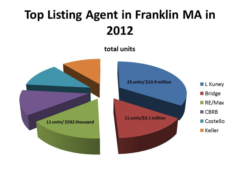 top listing agent in franklin ma