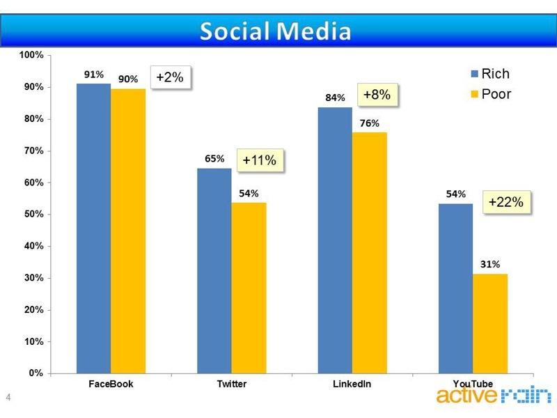 real estate agent social media use