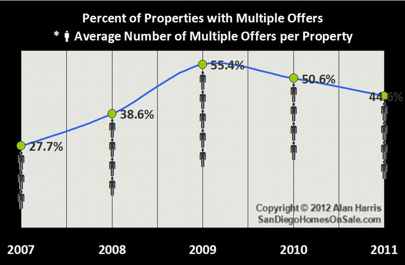 Percent of Homes For Sale in San Diego with Multiple Offers From 2007-2011