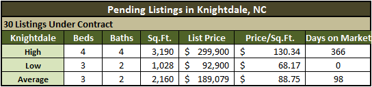 Knightdale Real Estate Market Recap - 2010