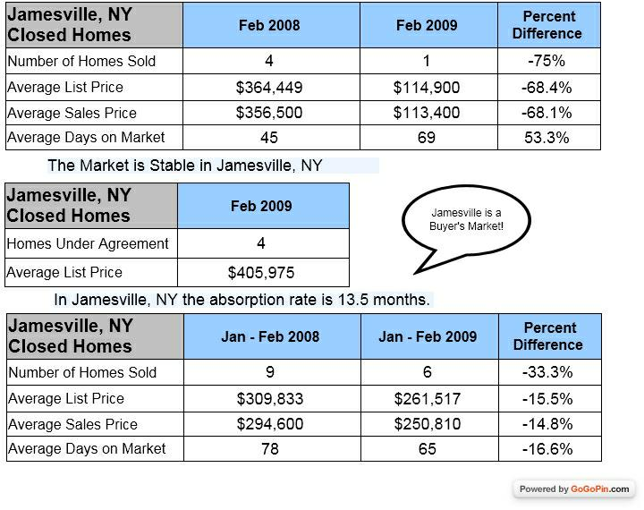 Jamesville NY Homes sold in February 2008 and 2009