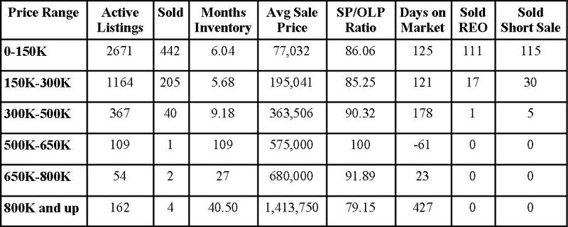 Jacksonville Florida Real Estate: Market Report April 2012