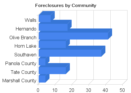 Foreclosures in NW MS by community