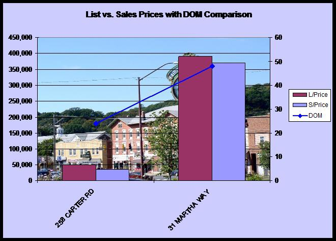statistics for Thomaston, CT home sales