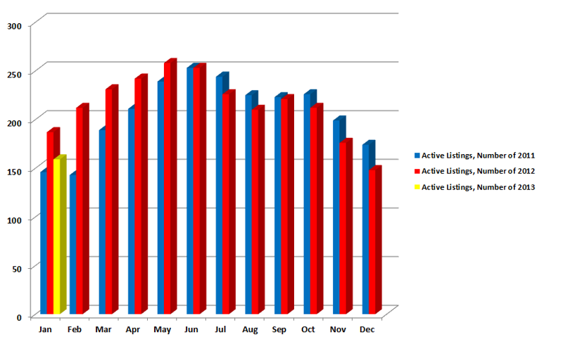 Active listings Comparison 2013-past 2 years